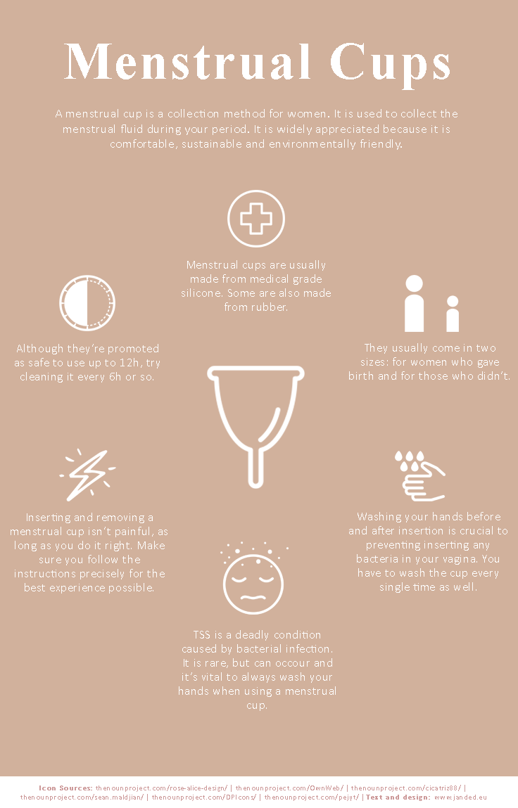 infographic about menstrual cups